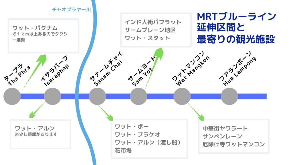 MRTブルーライン延伸各駅と最寄りの観光施設